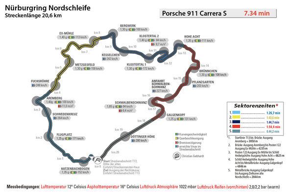 Porsche 911 Carrera S, Nürburgring, Rundenzeit