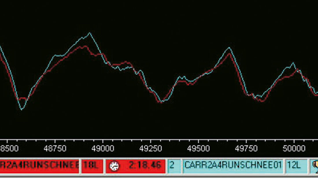 Porsche 911 Carrera S, Porsche 911 Carrera 4S, Geschwindigkeitskurve