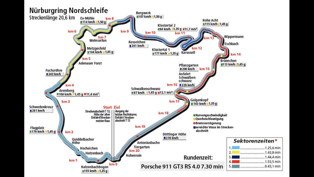 Porsche 911 GT3 RS 4.0, Rundenzeitengrafik, Nürburgring