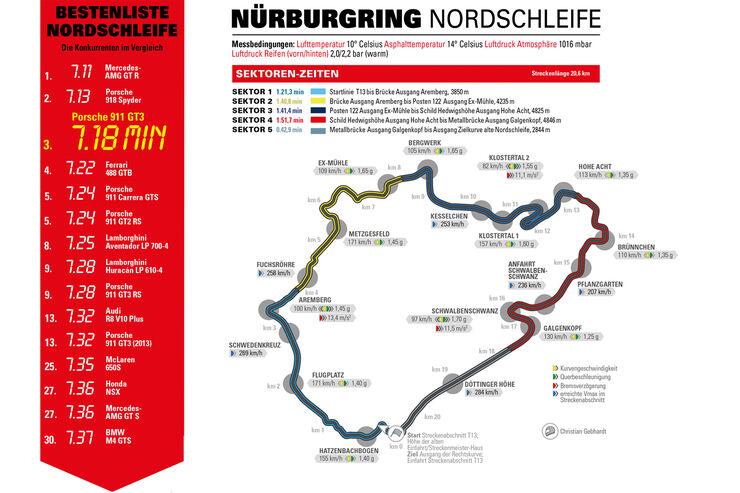 Porsche 911 GT3 Rundenzeit Nürburgring