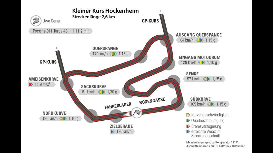 Porsche 911 Targa 4S, Nürburgring, Rundenzeit