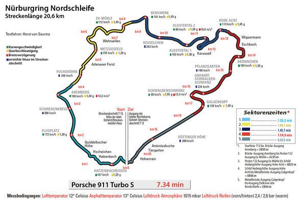 Porsche 911 Turbo S, Rundenzeit, Nürburgring, Nordschleife