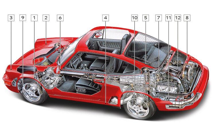 Porsche 911 Typ 964, Schwachstellen, Igelbild
