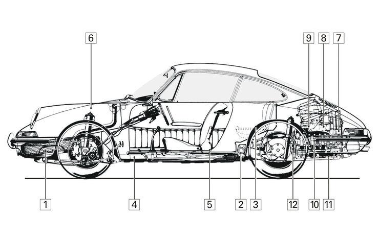 Porsche 911, Typ F, Schwachstellen, Igelbild
