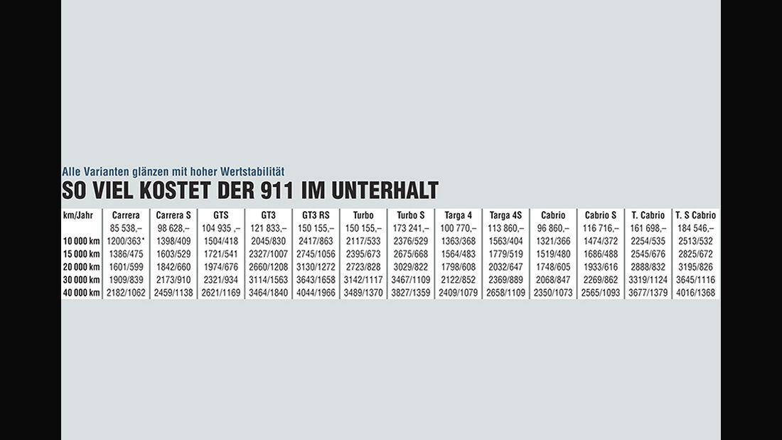 Porsche 911, alle Modelle, Unterhaltskosten