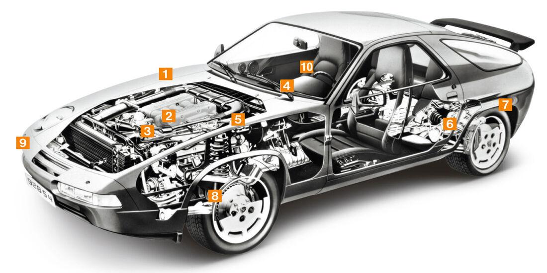 Porsche 928 GT, Schwachpunkte, Igelbild