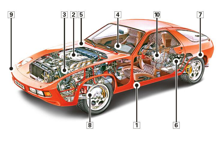 Porsche 928, Schwachpunkte, Igelbild