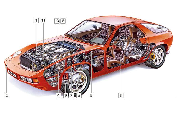 Porsche 928, Schwachstellen