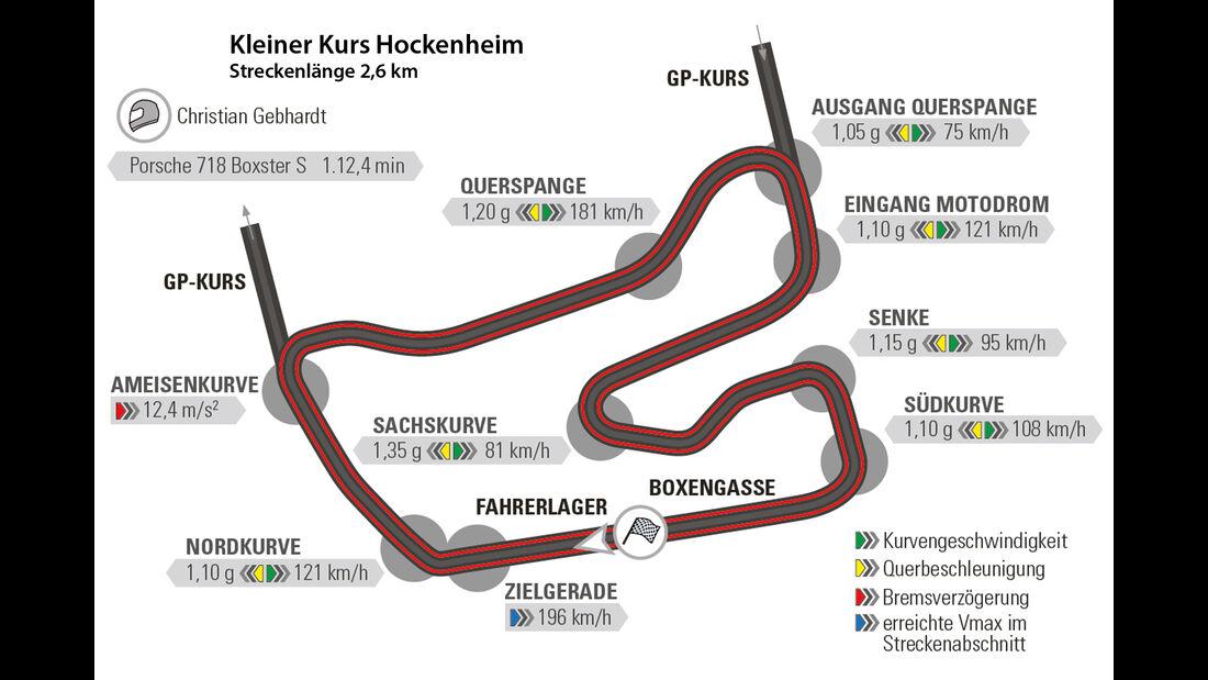 Porsche Boxster S, Hockenheim, Rundenzeit