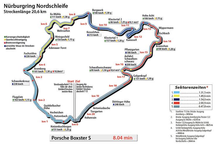 Porsche Boxster S, Nordschleife