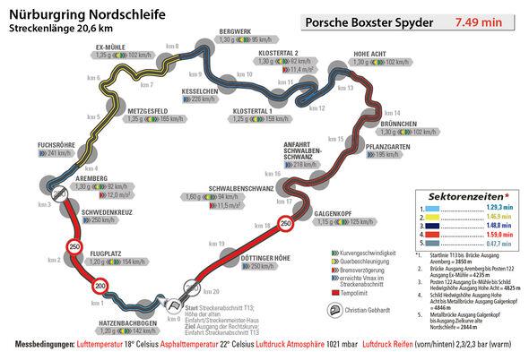 Porsche Boxster Spyder, Nürburgring, Rundenzeit