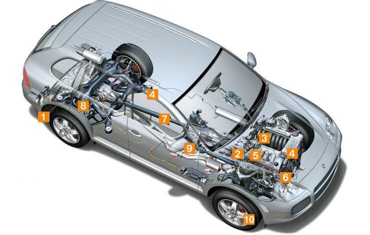 Porsche Cayenne, Typ 9PA, Igelbild, Schwachpunkte