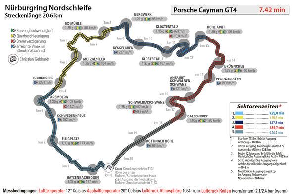 Porsche Cayman GT4, Nürburgring, Rundenzeit