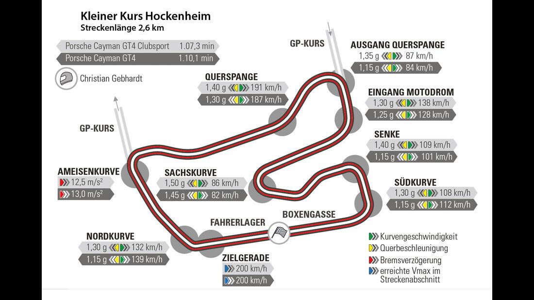 Porsche Cayman GT4 und GT4 Clubsport, Hockenheim, Rundenzeit, Tracktest