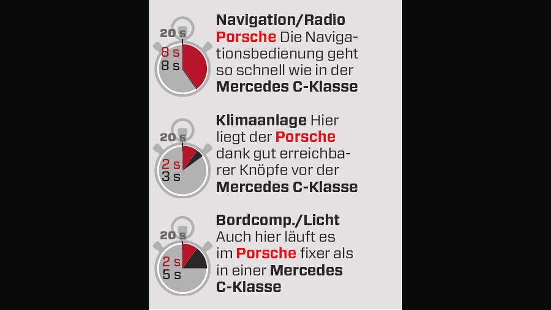 Porsche Panamera Diesel, Interieur