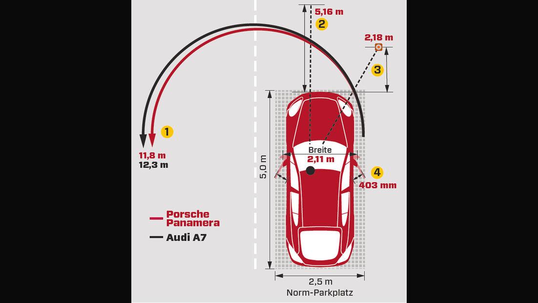 Porsche Panamera Diesel, Parken, Rangieren