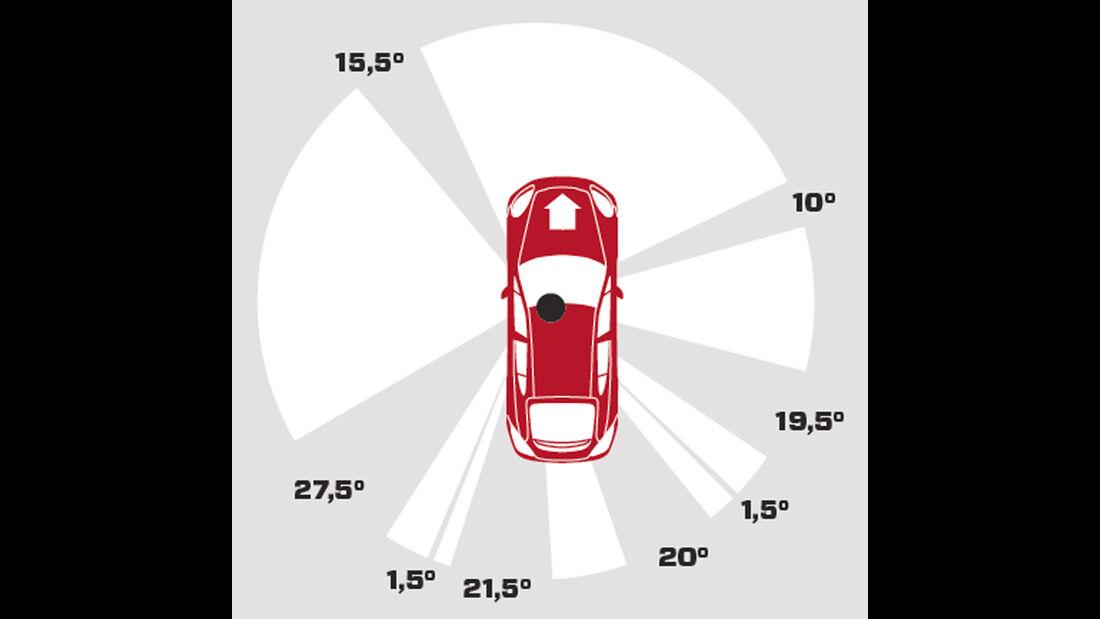 Porsche Panamera Diesel, Übersichtlichkeit