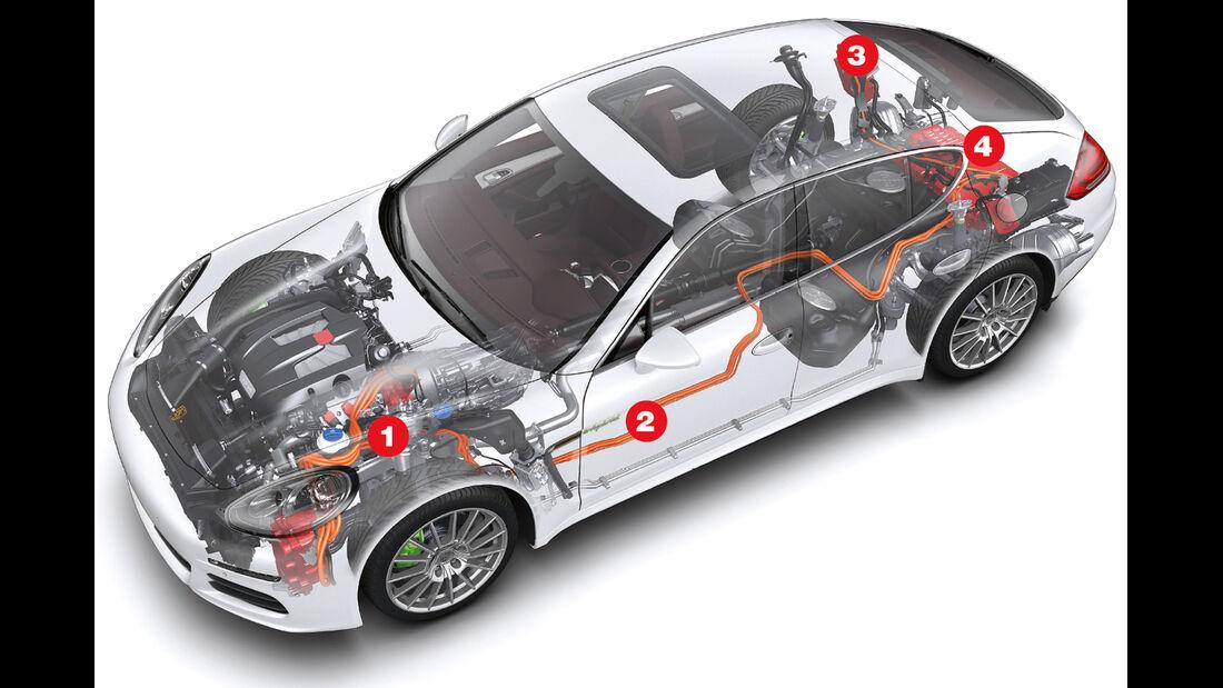Porsche Panamera Plug-in-Hybrid, Igelbild, Plug-In-Technik