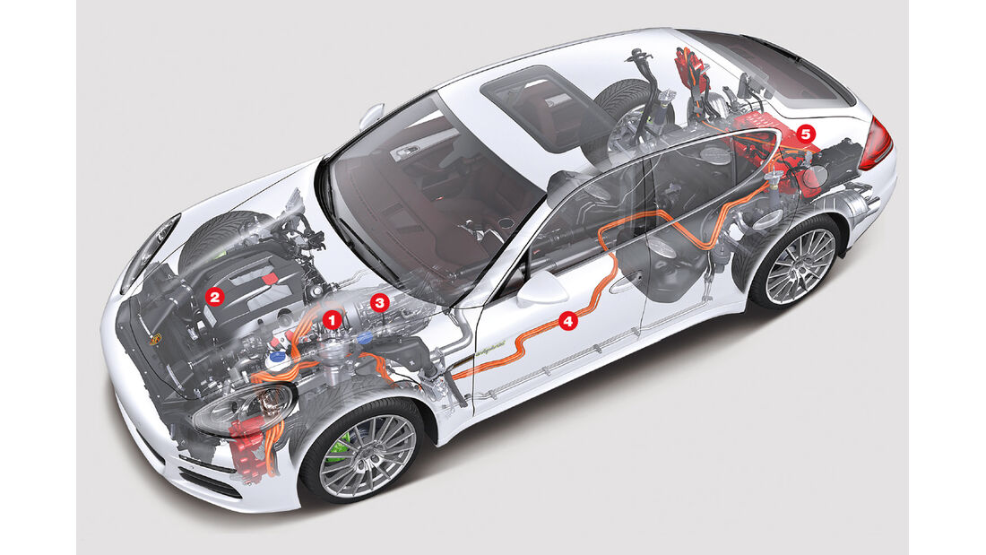 Porsche Panamera S E-Hybrid, Igelbild, Antrieb
