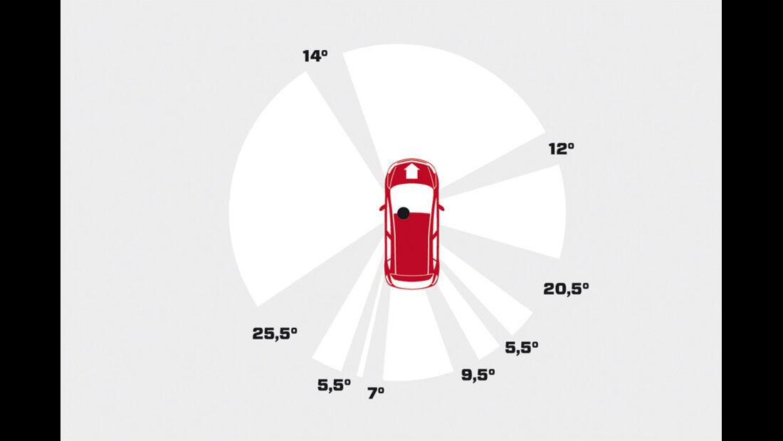Praxistest, Opel Astra Sportstourer 1.4 Turbo, Grafik Rundumsicht