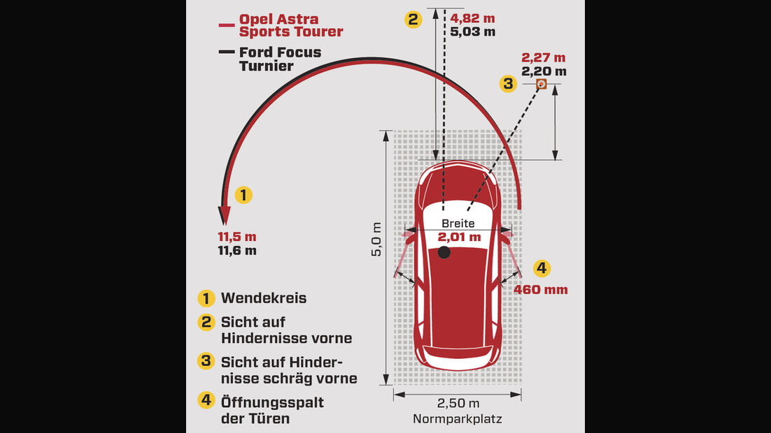 Praxistest, Opel Astra Sportstourer 1.4 Turbo, Grafik Wendekreis