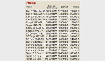 Preistabelle Porsche 911 G-Modell (1973-1989)