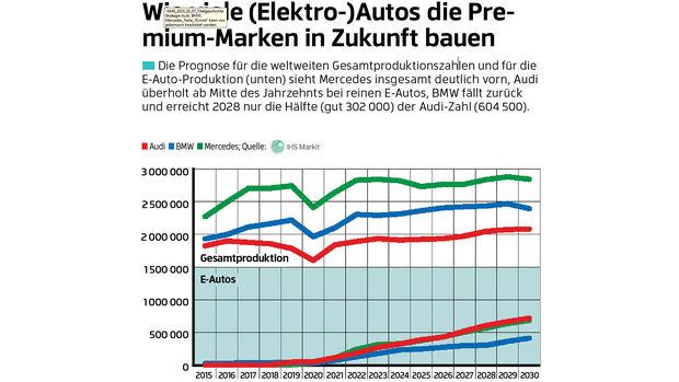 Prognose Produktionszahlen audi BMW Mercedes bis 2030 e-Autos und gesamt