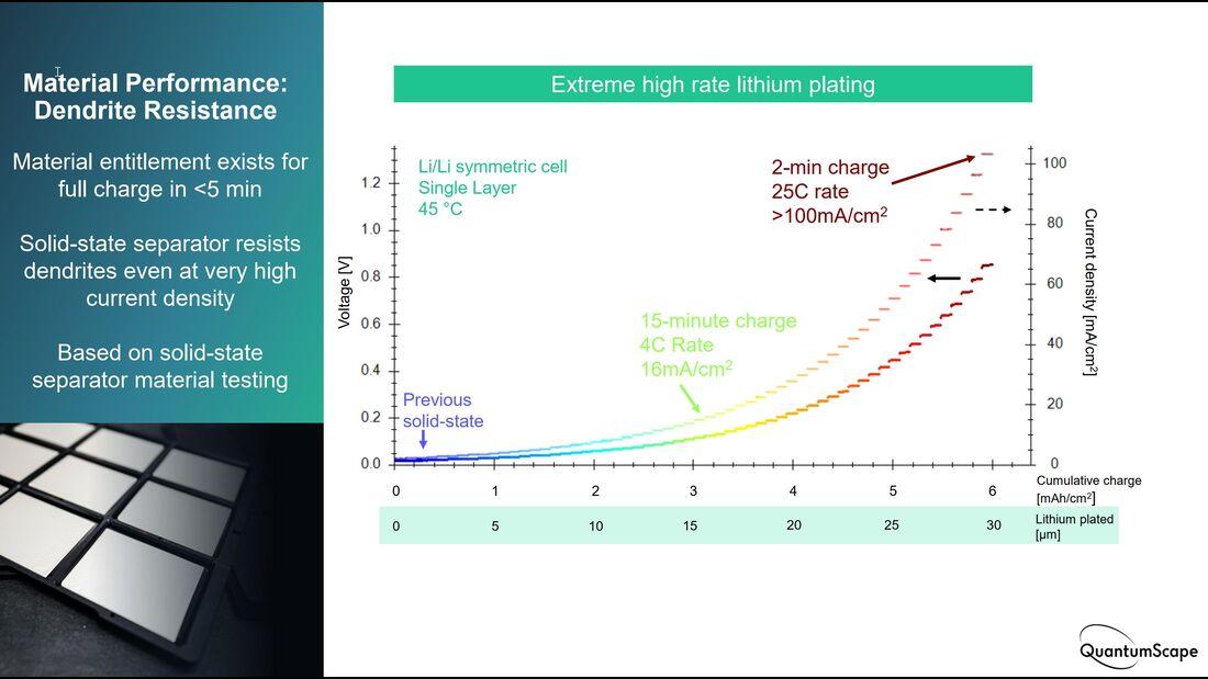 QuantumScape Festkörper-Batterie