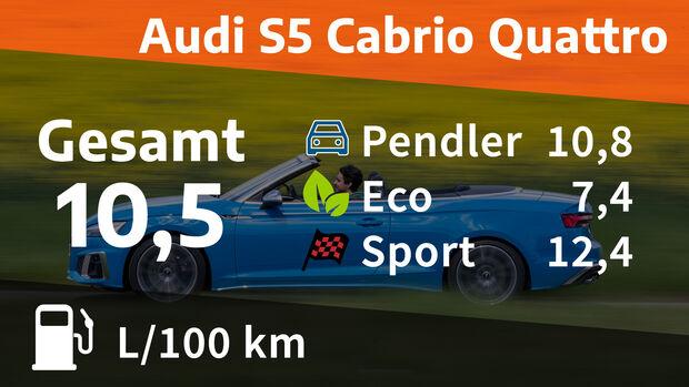 Realverbrauch Audi S5 Cabrio Quattro