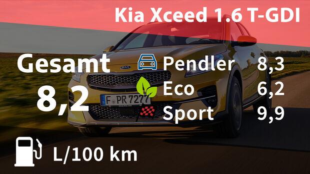 Realverbrauch Kosten Kia Xceed 1.6 T-GDI