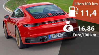 Realverbrauch Kosten Porsche 911 Carrera 4S 992