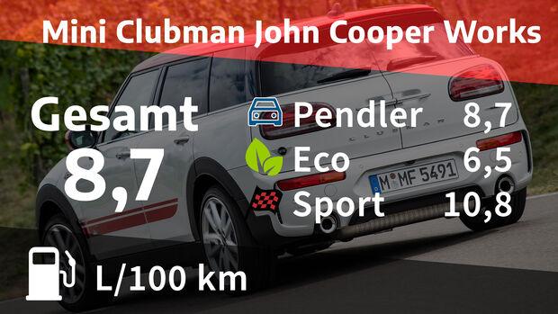 Realverbrauch Mini Clubmann John Cooper Works