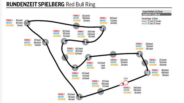 Red Bull - KTM - Formel 1 - MotoGP - Vergleich - Spielberg - Österreich