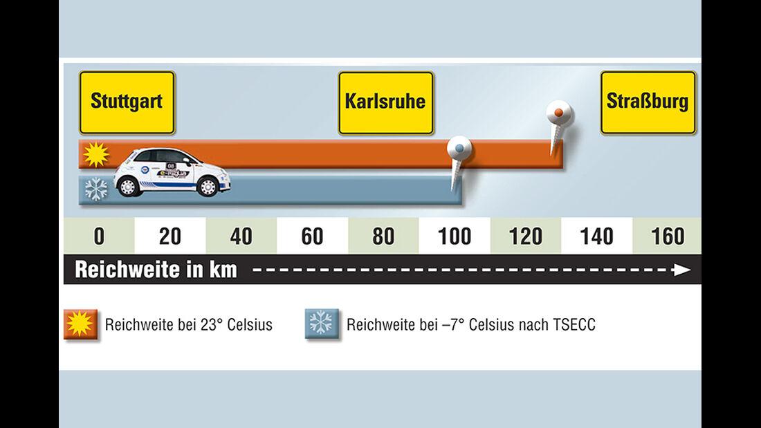 Reichweitenverlust Fiat 500 Elektro Karabag