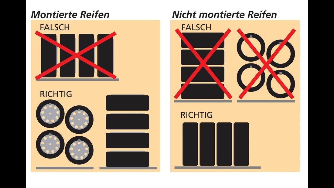 Reifen, Montierte, Nicht montierte, Lagerung