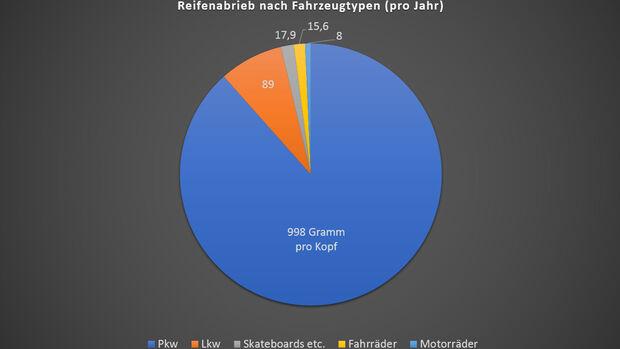Reifenabrieb Fraunhofer-Studie 2018