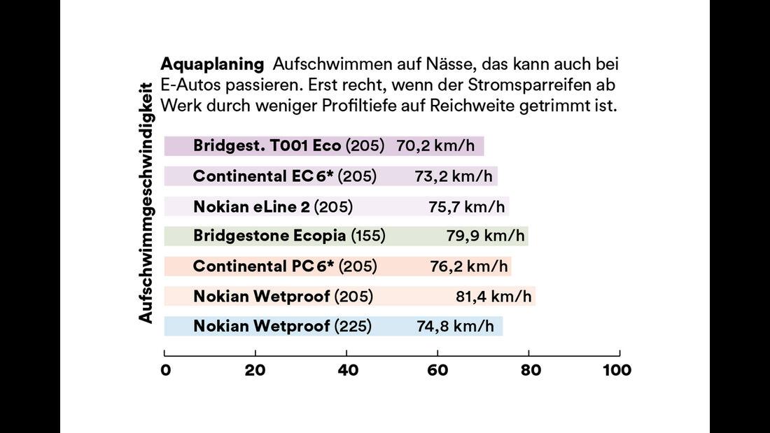 Reifentest, Aquaplaning
