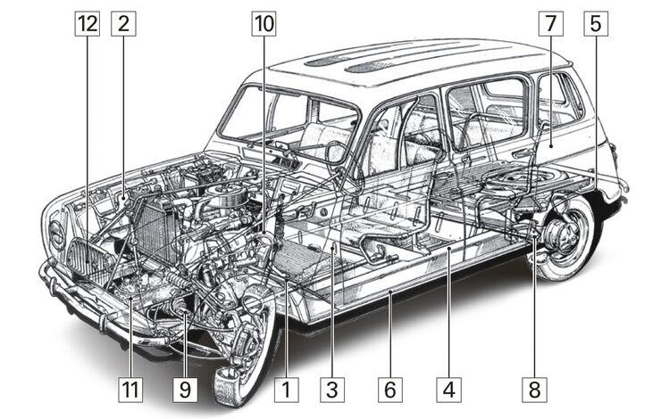 Renault 4, Schwachpunkte, Igelbild