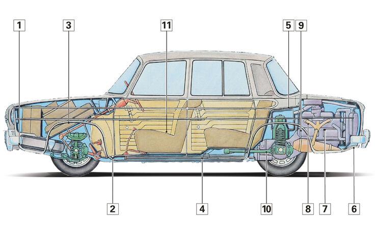 Renault 8 Gordini, Schwachstellen, Igelbild
