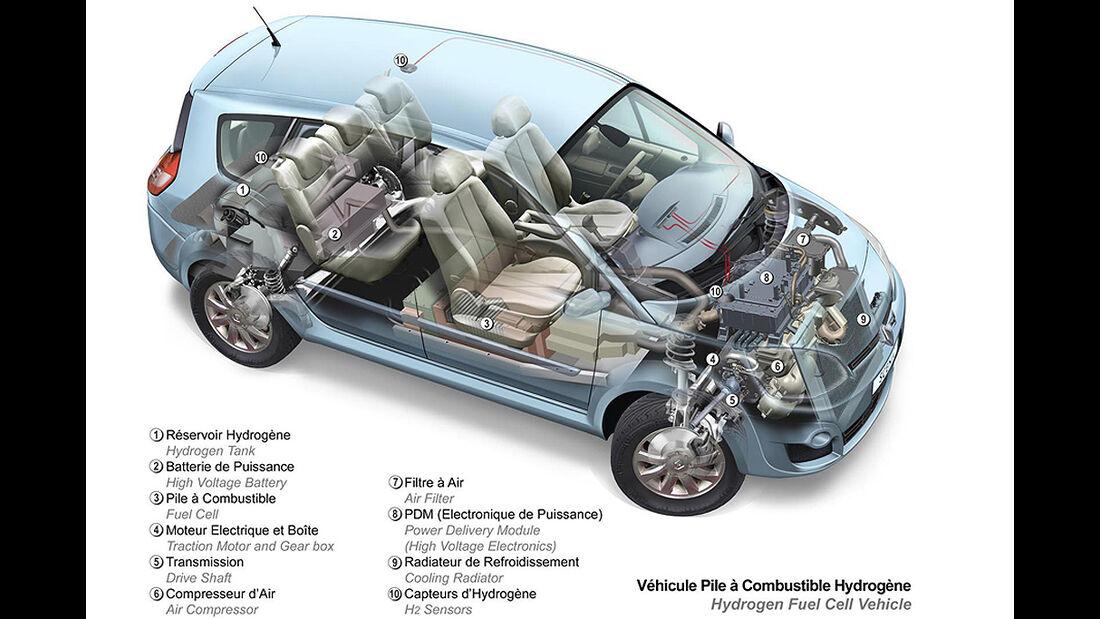 Renault Ökostudien, Renault Grand Scénic ZEV H2, technische Zeichnung