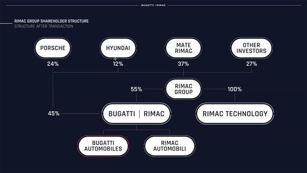 Rimac Bugatti Fusion Rimac Bugatti Joint Venture