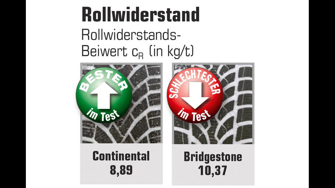 Rollwiderstand
