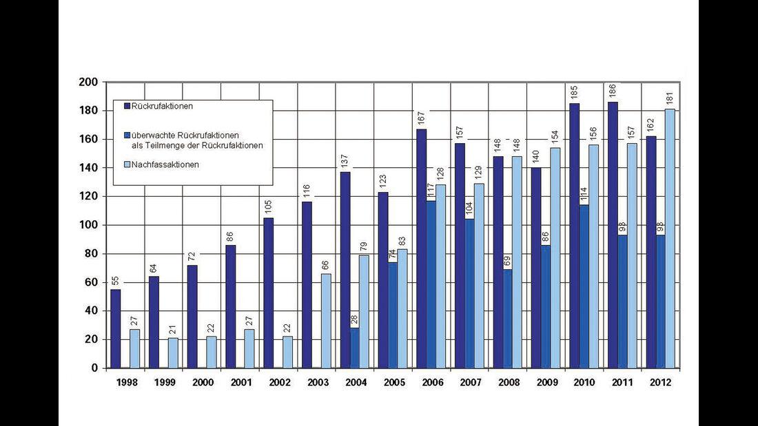 Rückrufaktionen, Statistik