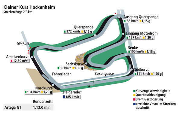Rundenzeit Hockenheim, Artega GT, Supertest