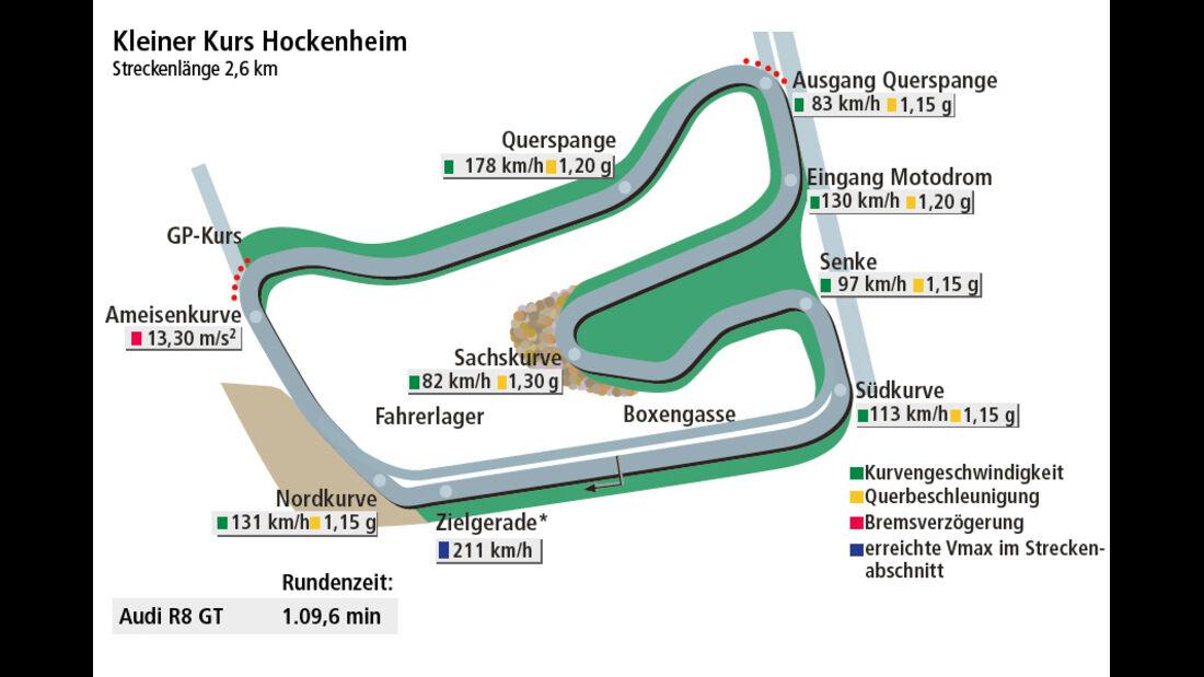 Rundenzeit Hockenheim, Audi R8 GT, Supertest
