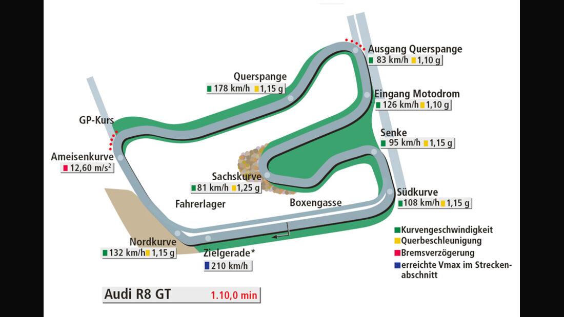 Rundenzeit Hockenheim, Audi R8 GT