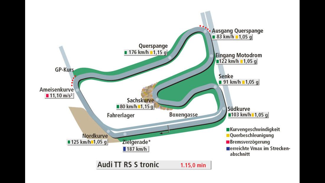 Rundenzeit Hockenheim, Audi TT RS S tronic