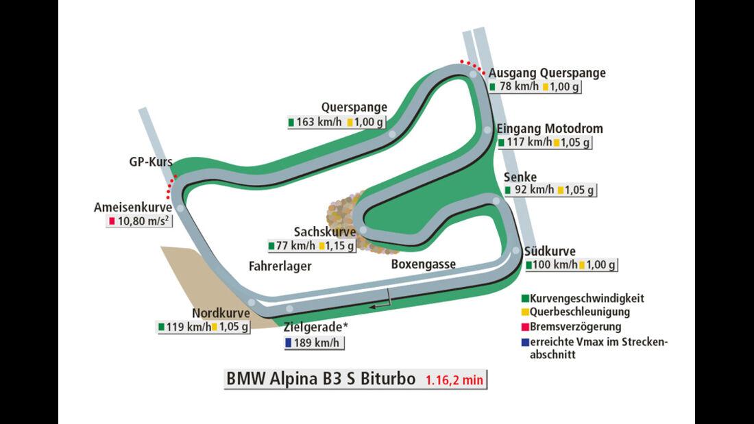 Rundenzeit Hockenheim, BMW Alpina B3 S Biturbo Coupé