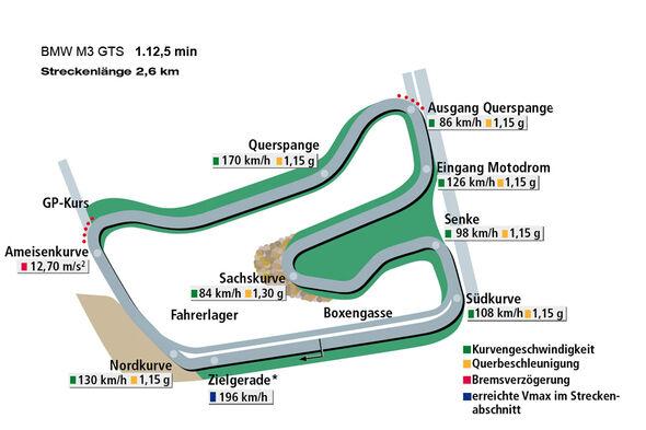 Rundenzeit Hockenheim, BMW M3 GTS