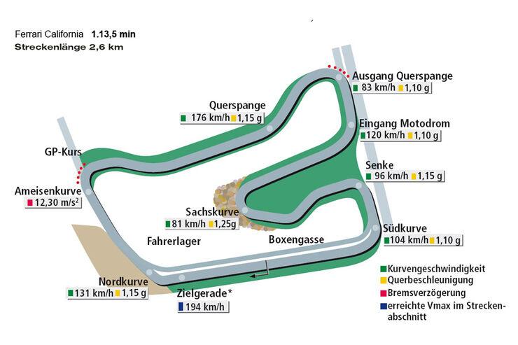 Rundenzeit Hockenheim, Ferrari California